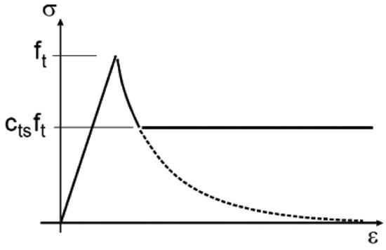 Key Mechanisms of the Seismic Behaviour of External RC Wide