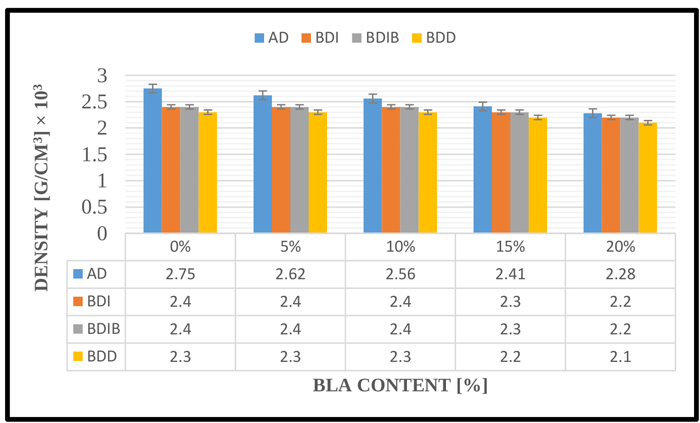Evaluation of Characteristics of Concrete Mixed with Bamboo Leaf Ash