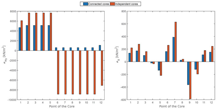 Structural Analysis of High-rise Buildings under Horizontal